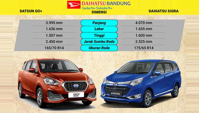 Komparasi Dimensi Datsun GO Plus vs Daihatsu Sigra
