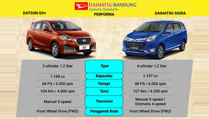Komparasi Mesin Datsun GO Plus vs Daihatsu Sigra